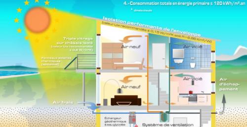Fonctionnement d'une maison passive